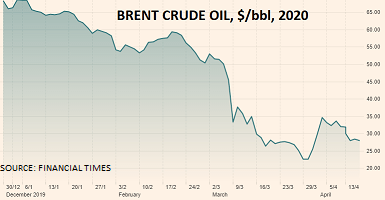 Buy on the rumour, sell on the news – Brent Crude Oil – pH Outlook