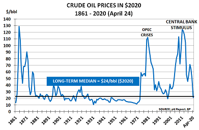 There are weeks where decades happen – Crude Oil Apr20 pH Outlook